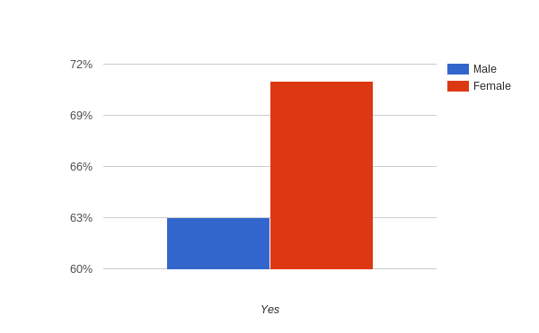 Title: Chart
